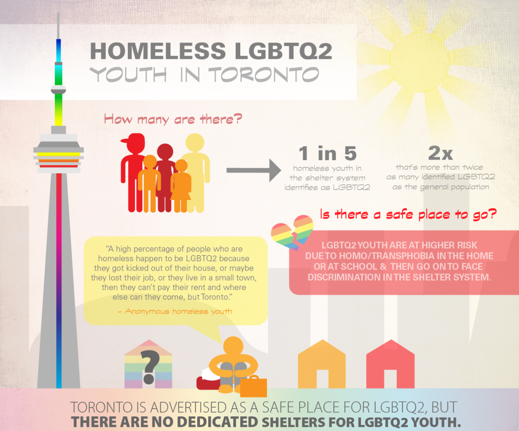LGBTQ2S Youth Toronto